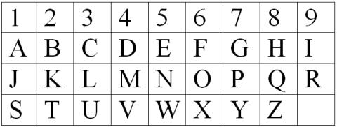 Valorile numerologice ale literelor